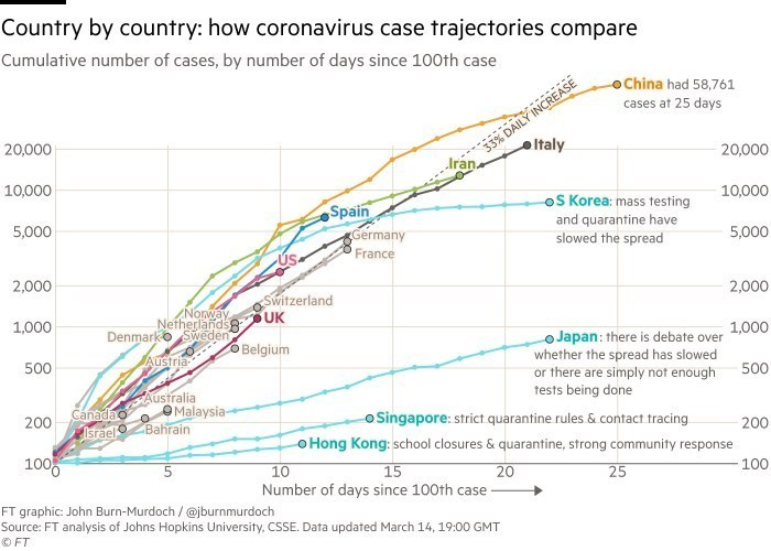 Coronavirus case trajectories graph